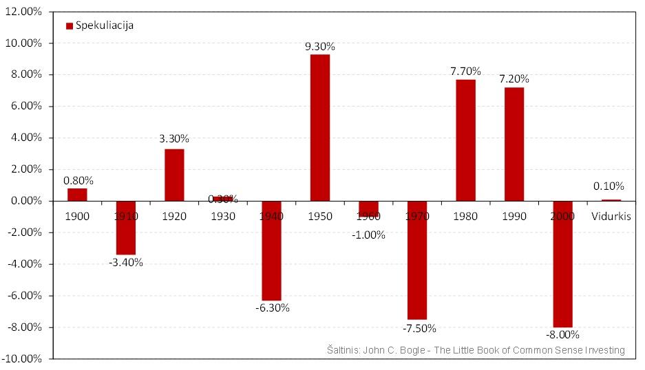 Investavimas į aukšto dividendinio pajamingumo akcijas | vaikolaikas.lt