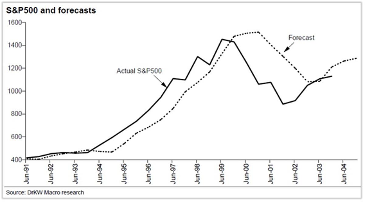 S&P 500 ir prognozes