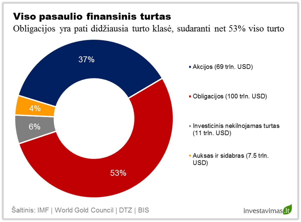 Viso pasaulio finansinis turtas