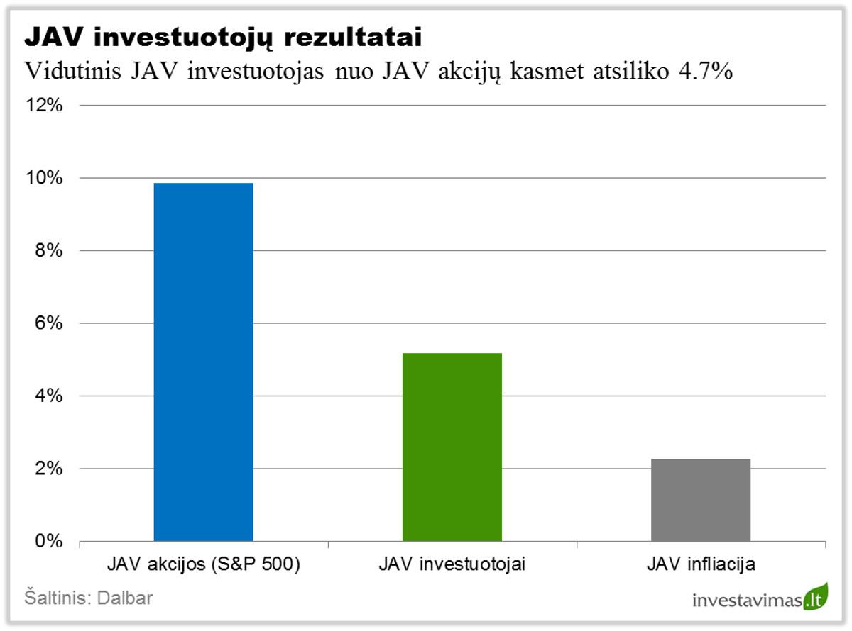 JAV investuotoju rezultatai