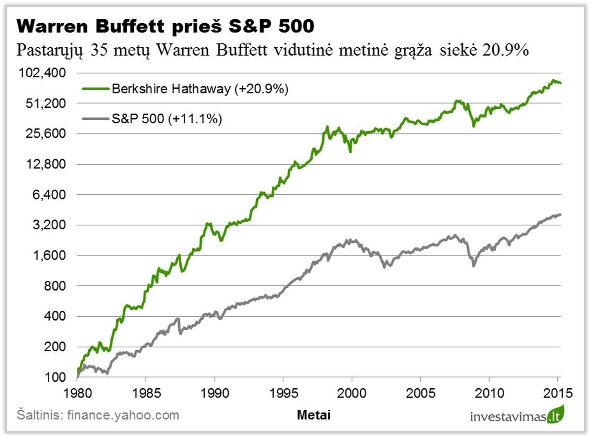Warren Buffett vs S&P 500