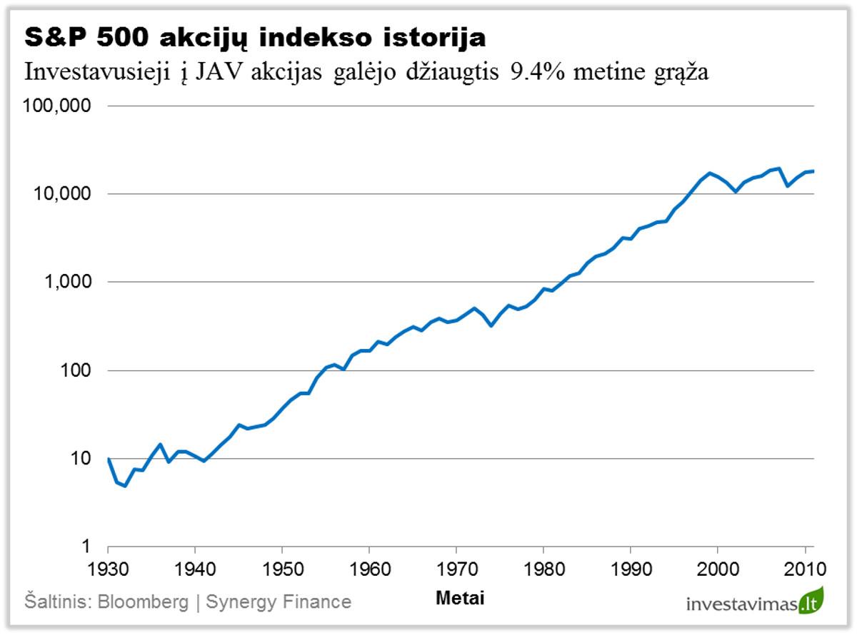 S&P 500 akciju indekso istorija 2