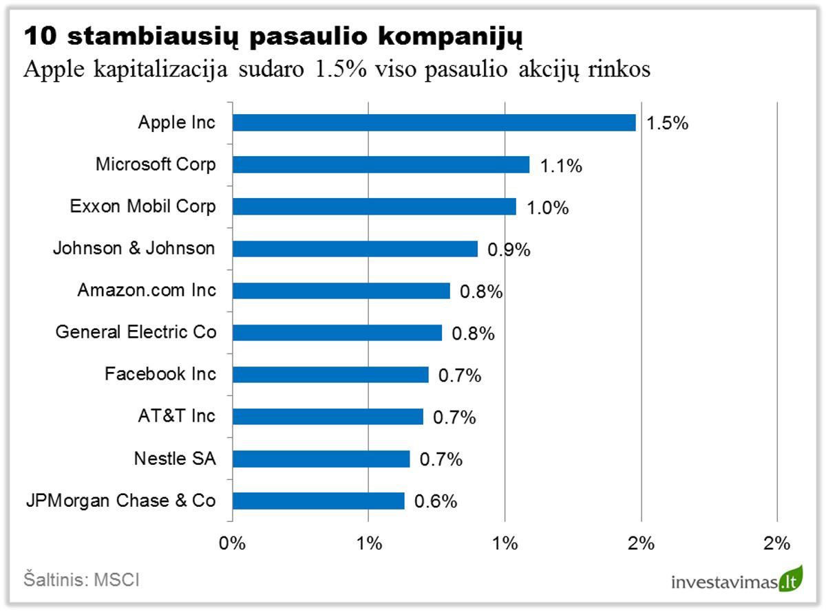 Stambiausios pasaulio kompanijos