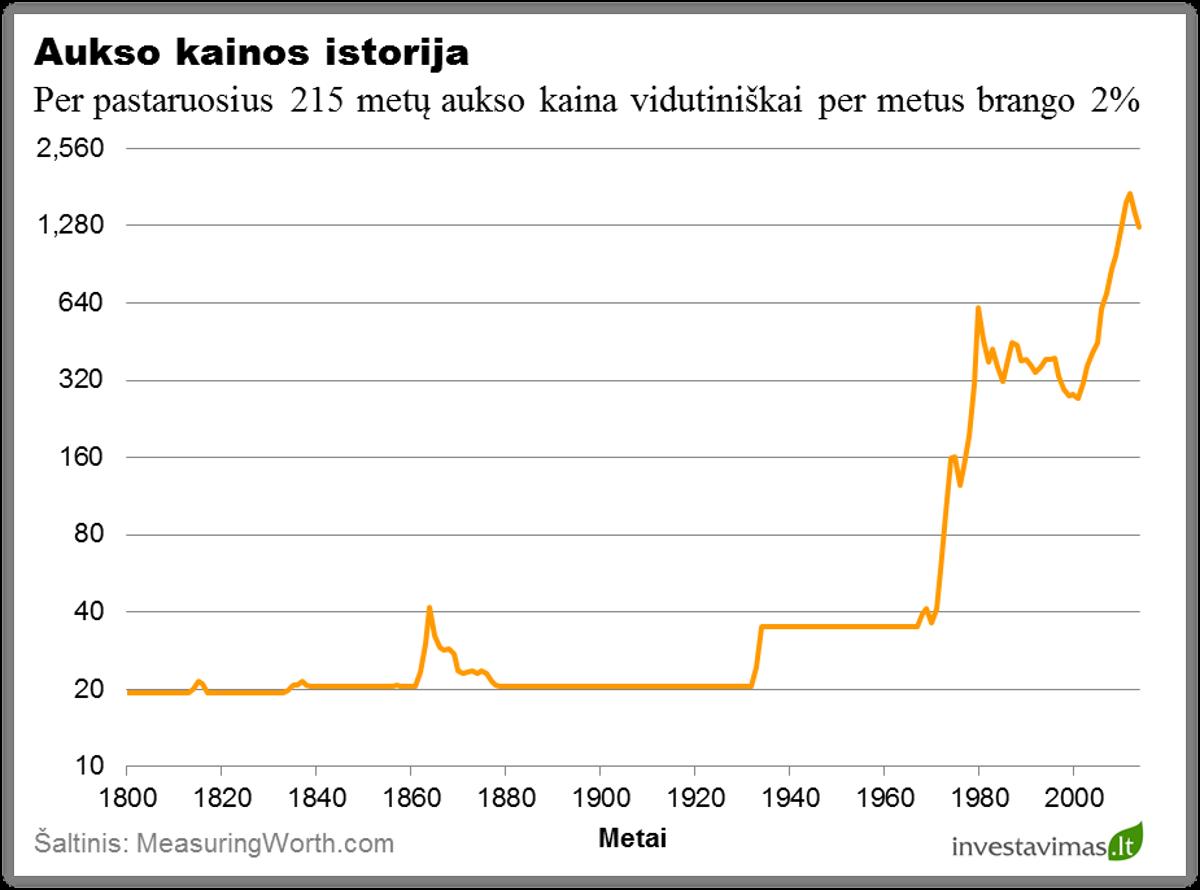 Aukso kainos istorija