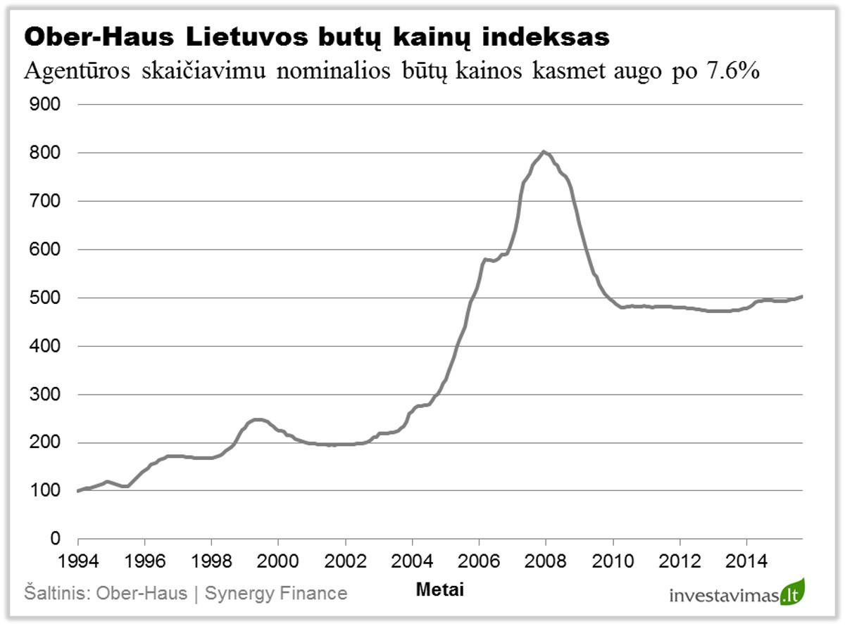 OH Lietuvos butu kainu indeksas