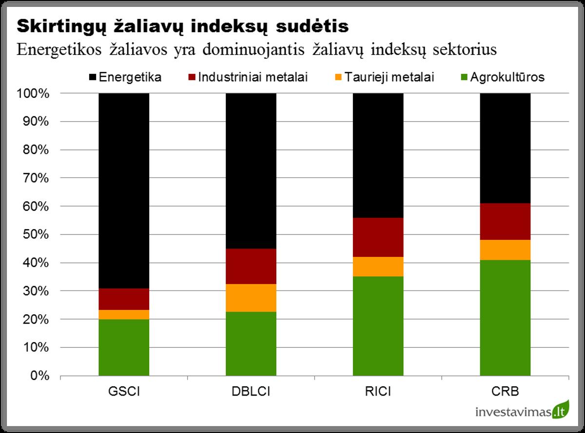 Skirtingu zaliaviu indeksu sudetis