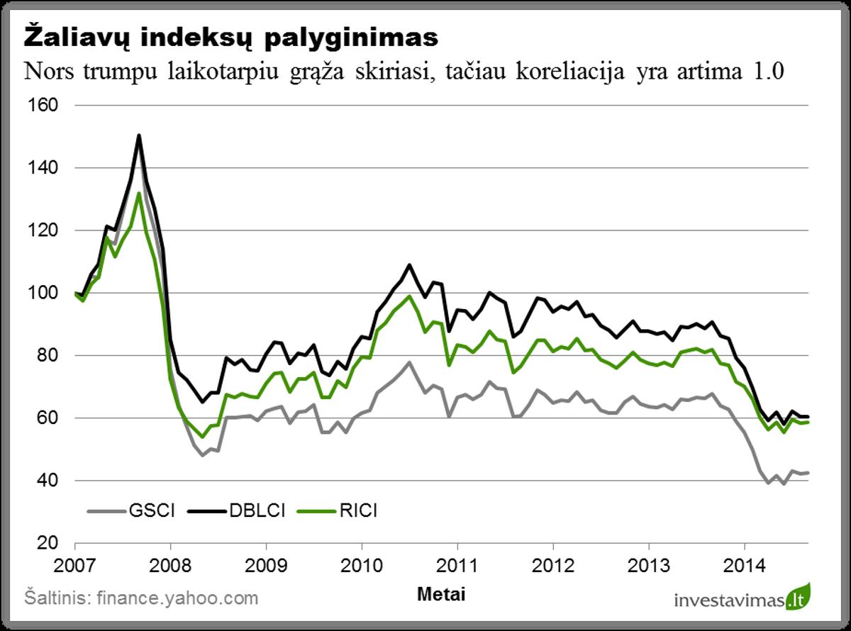 Zaliavu indeksu palyginimas