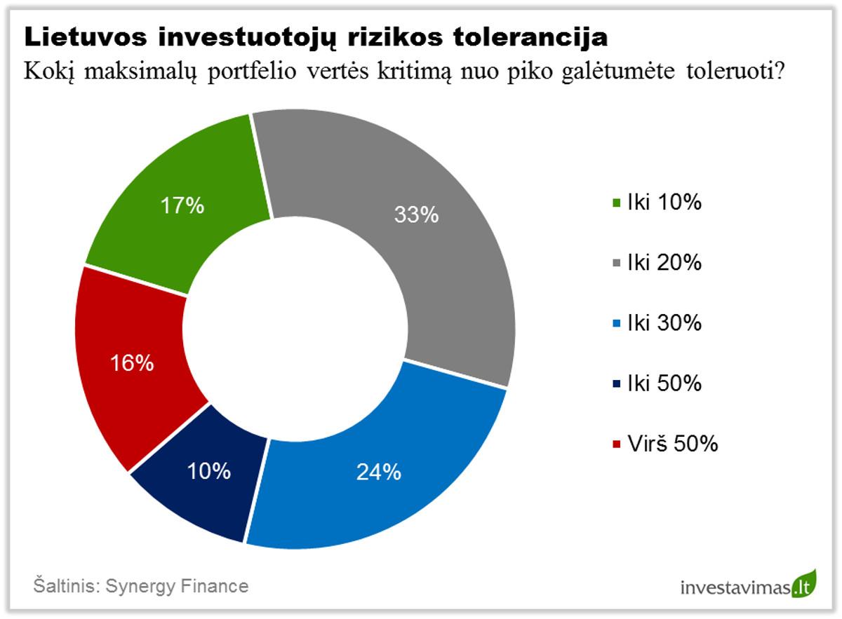 Lietuvos investuotoju rizikos tolerancija