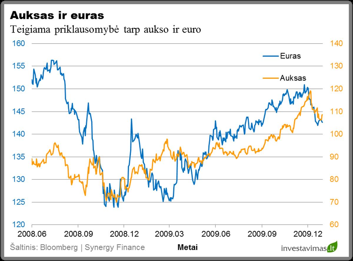 Auksas ir euras