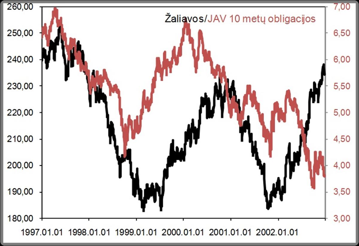 Zaliavos ir obligacijos 2