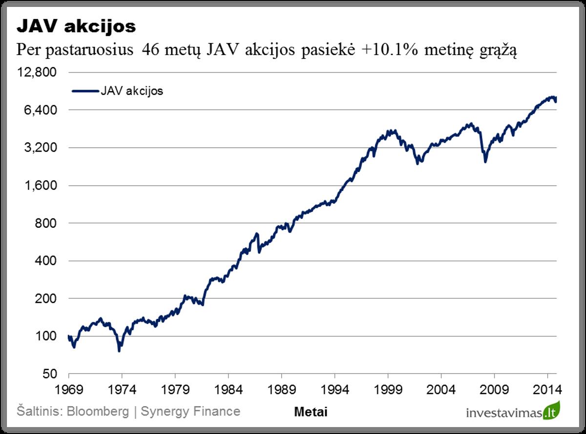 JAV akcijos