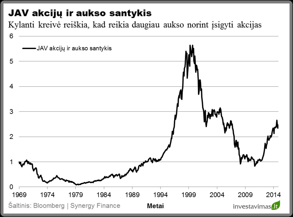 JAV akciju ir aukso santykis
