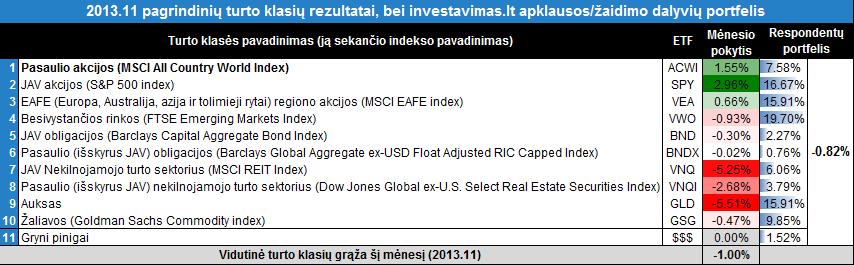 201311 zaidimas rezultatai