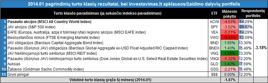 201401turtoklasiu rezultatai