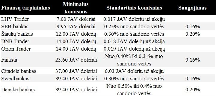 20140204 Lietuvos finansu tarpininkai