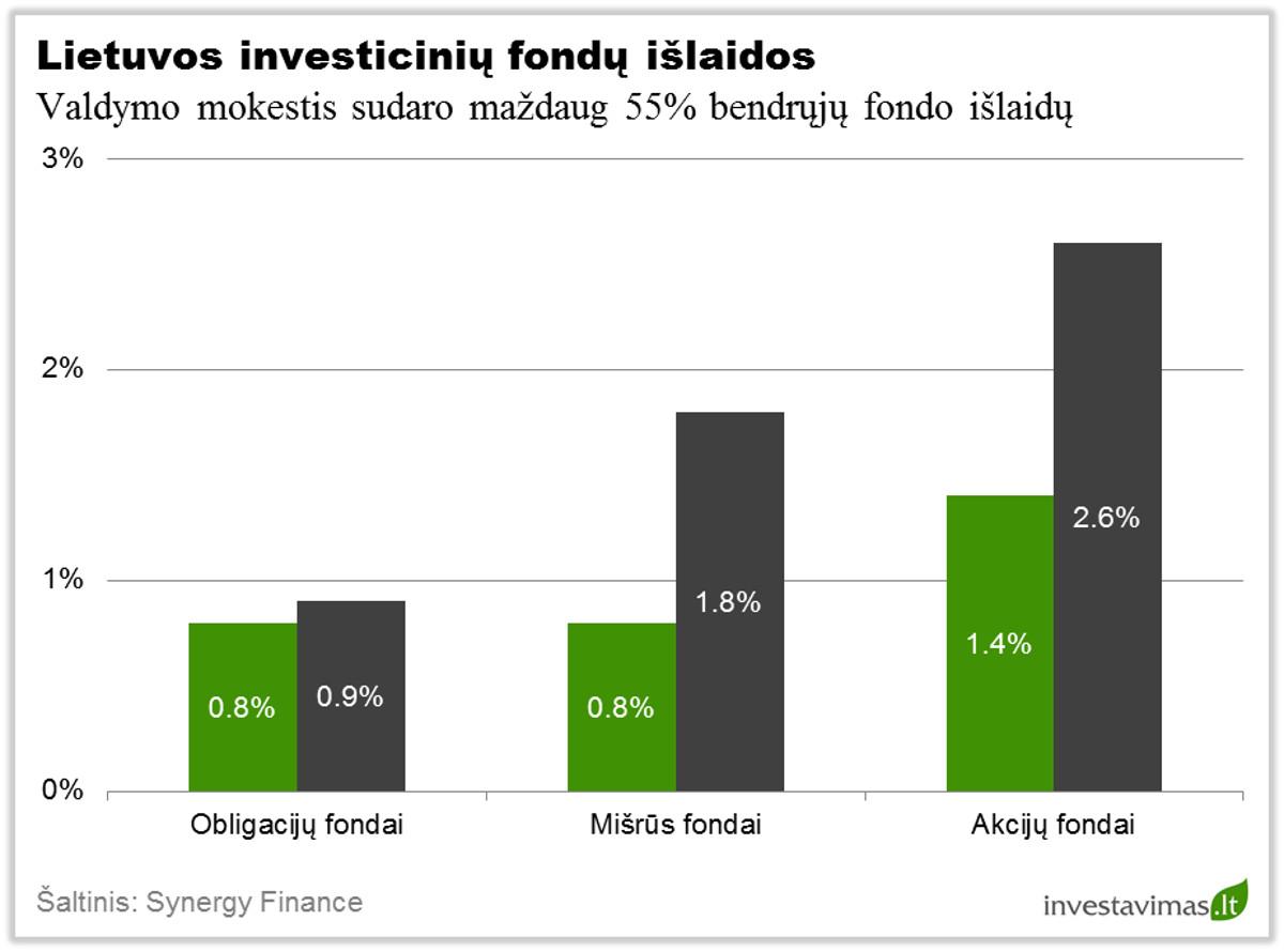 Lietuvos investiciniu fondu islaidos