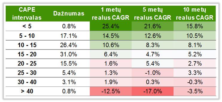 Akciju indekso graza atsizvelgiant i CAPE rodikli
