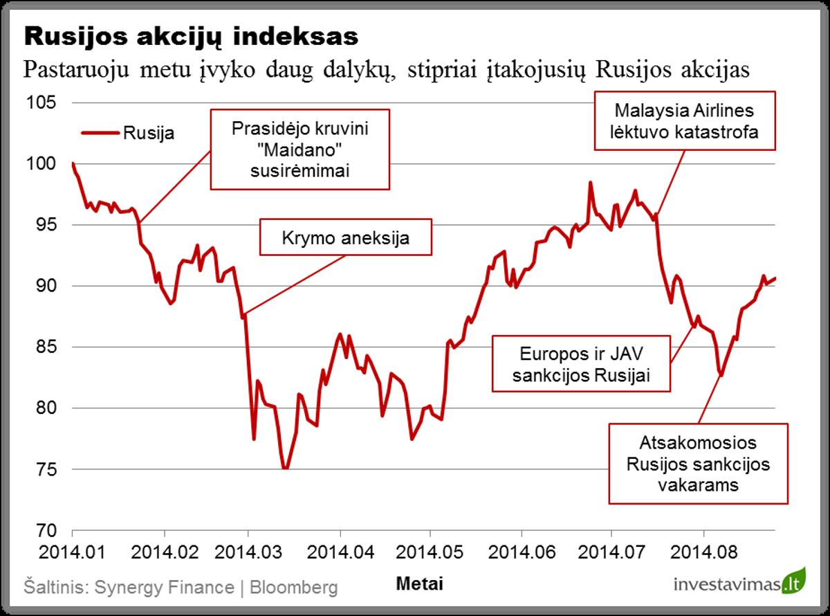 Rusijos akciju indeksas