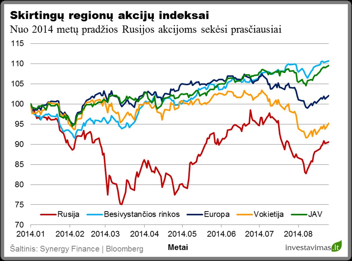 Skirtingu regionu akciju grafikai