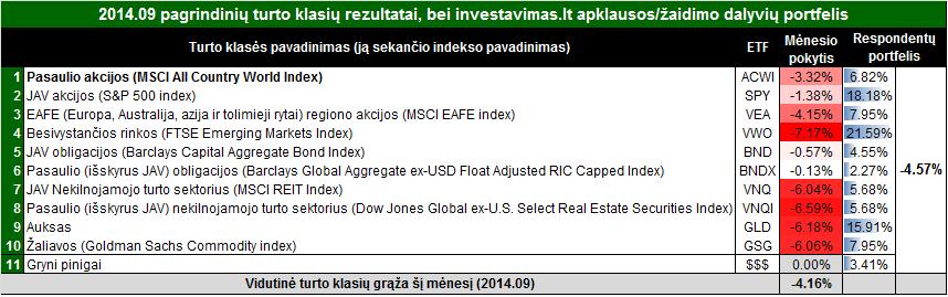 rezultatai201409