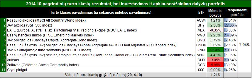 201411 rezultatai