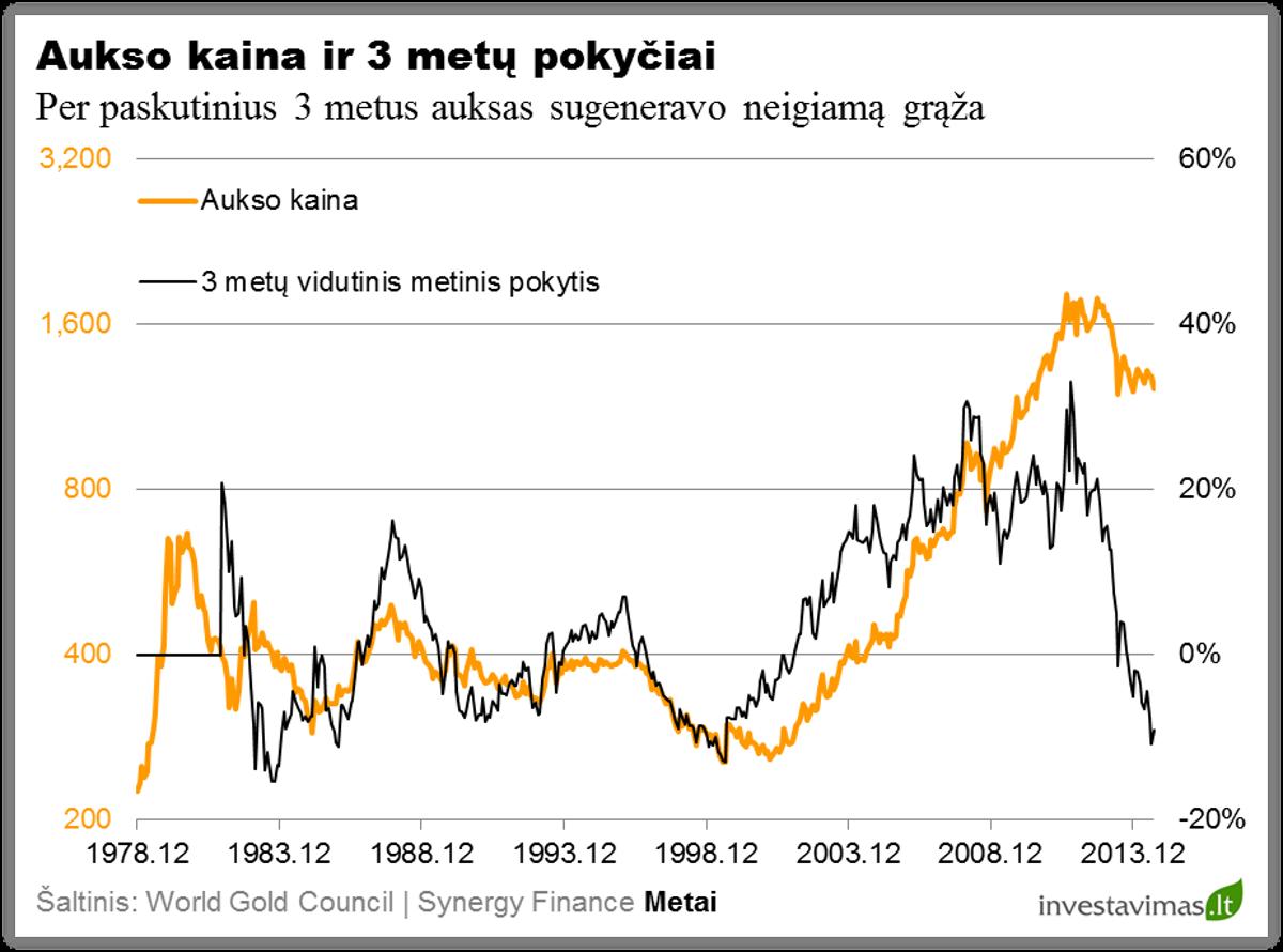 Aukso kaina ir 3 metu pokyciai