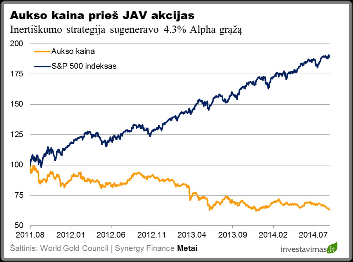 Aukso kaina ir JAV akcijos