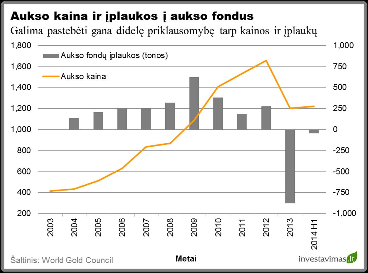 Aukso kaina ir iplaukos is aukso fondus