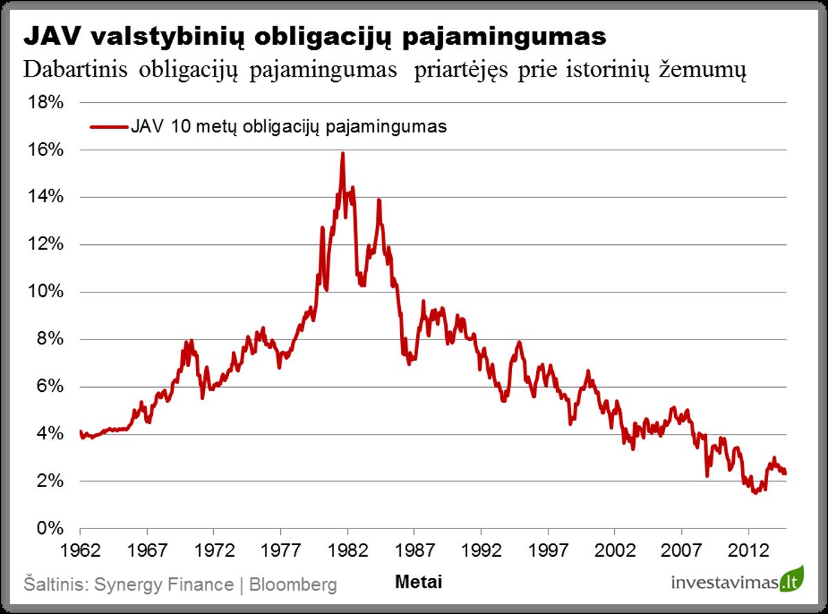 JAV valstybiniu obligaciju pajamingumas