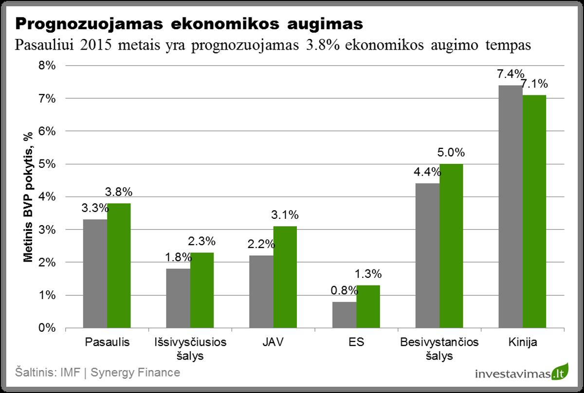 Prognozuojamas ekonomoks augimas