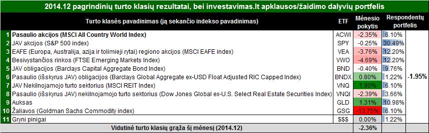 201412rezultatas