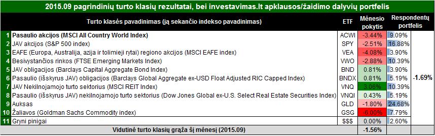 201509 rezultatai