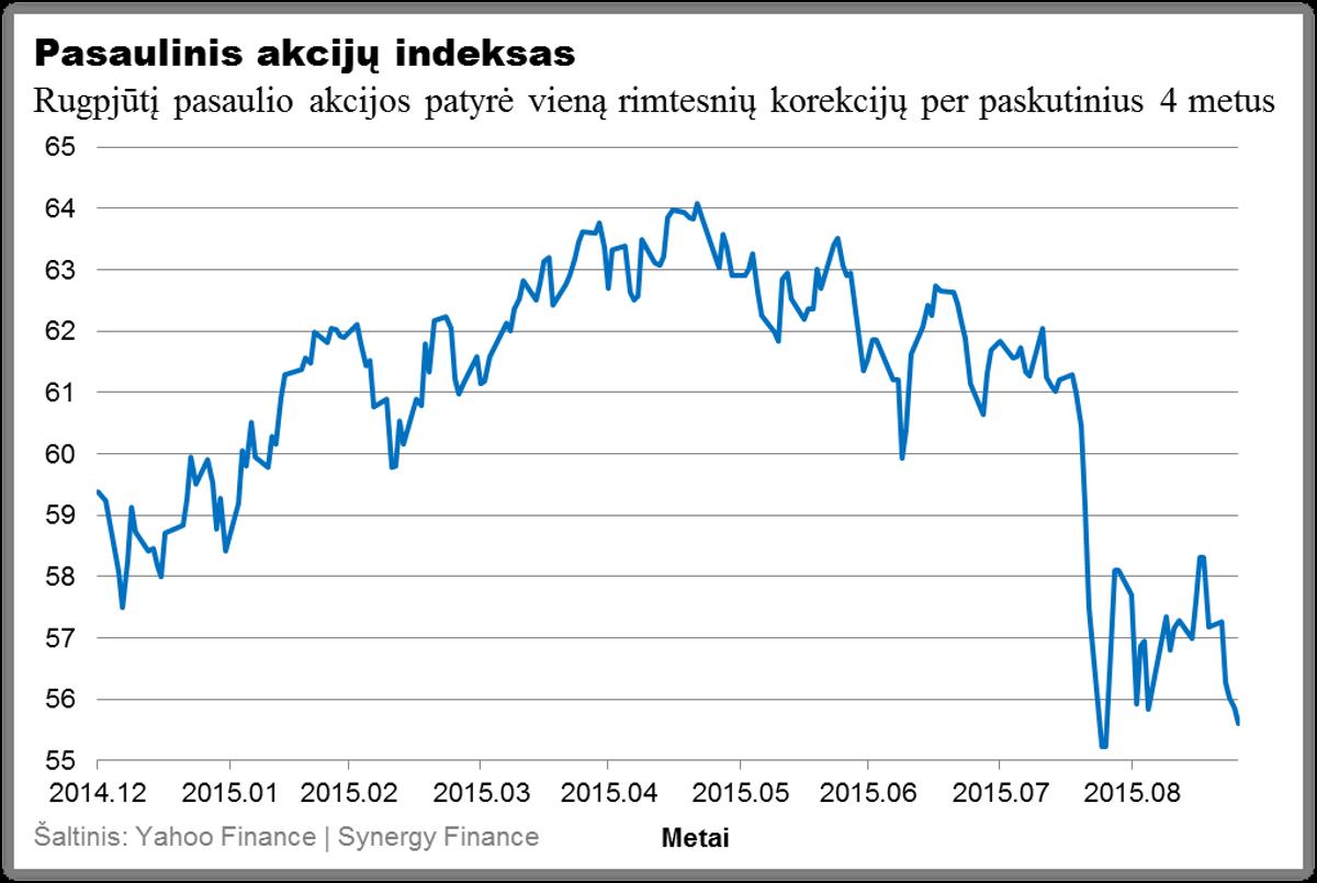 Pasaulinis akciju indeksas