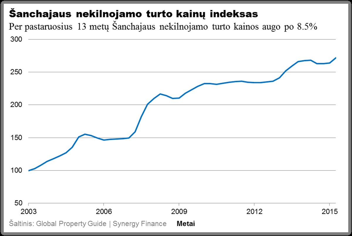Sanchajaus nekilnojamo turto kainu indeksas