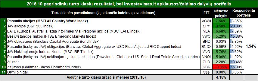 rezultatai201510