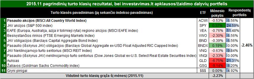 rezultatai201512