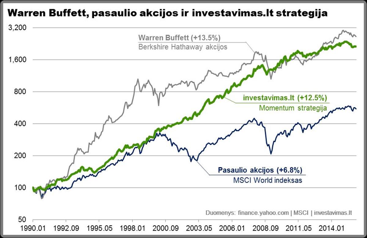 investavimaslt strategija