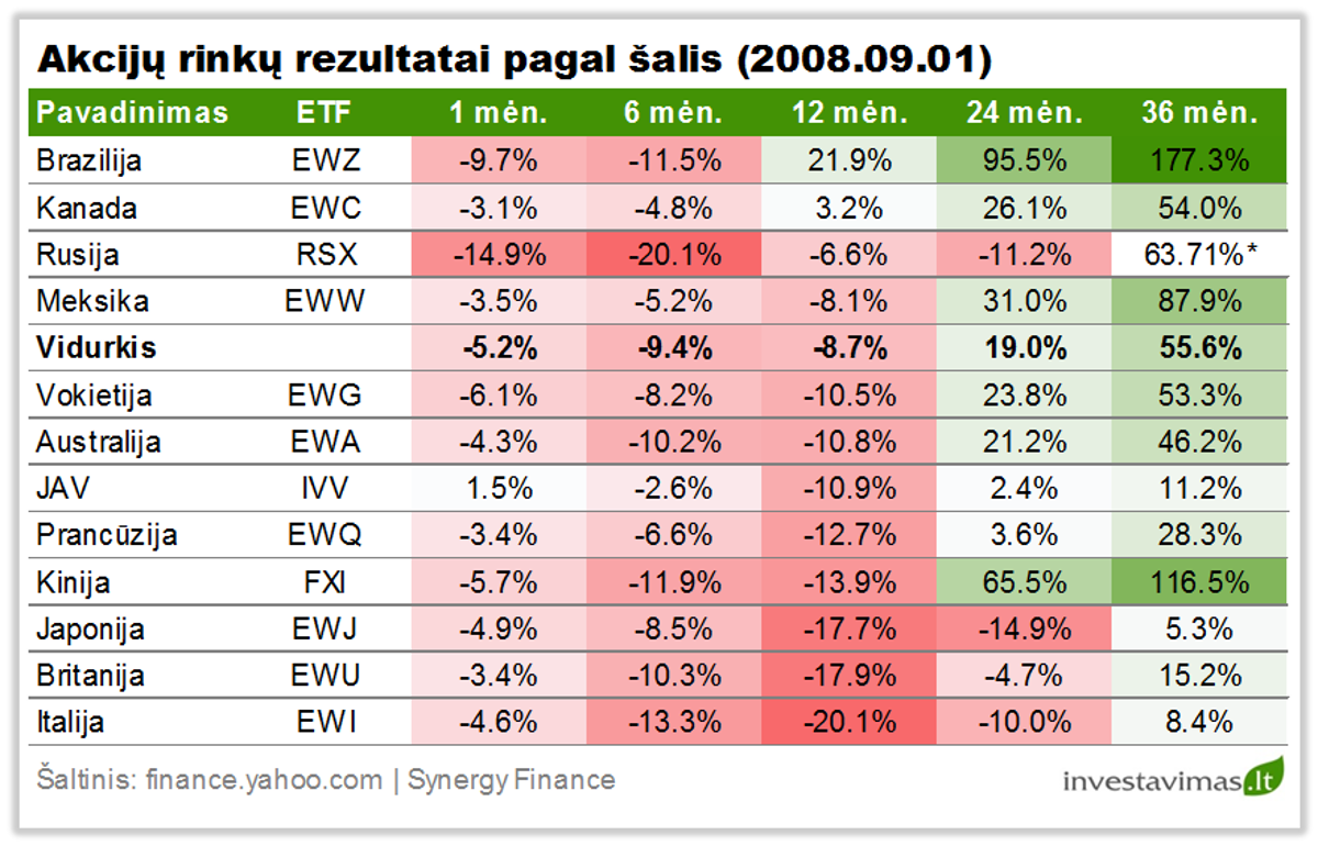 Akciju rinku rezultatai pagal salis 20090901