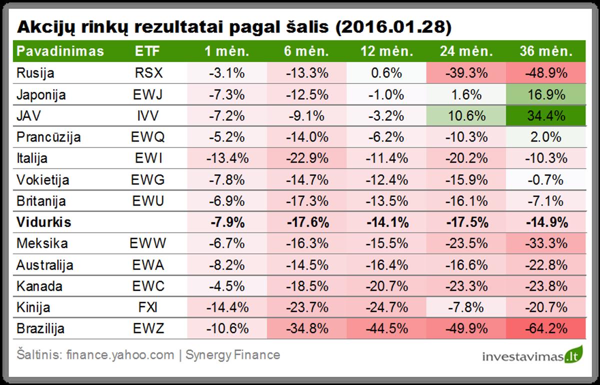 Akciju rinku rezultatai pagal salis 20160128