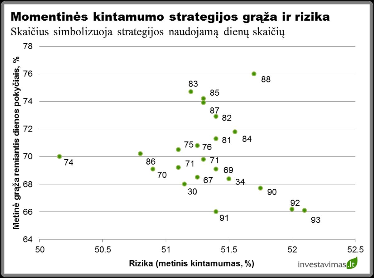 Kintamumo strategijos graza ir rizika