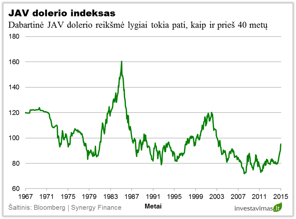 JAV dolerio indeksas