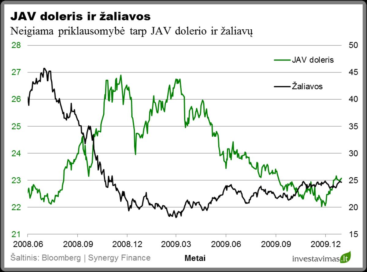 JAV doleris ir zaliavos