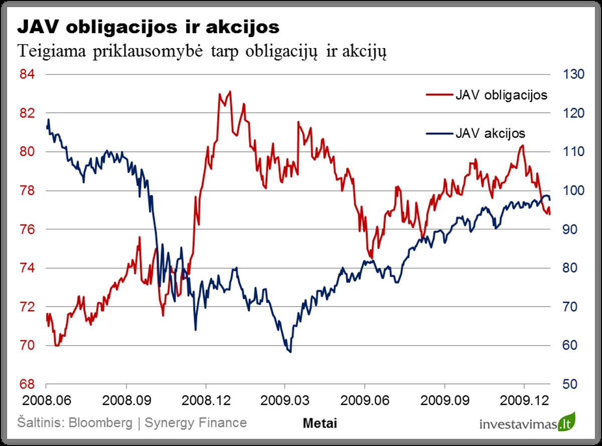 JAV obligacijos ir akcijos