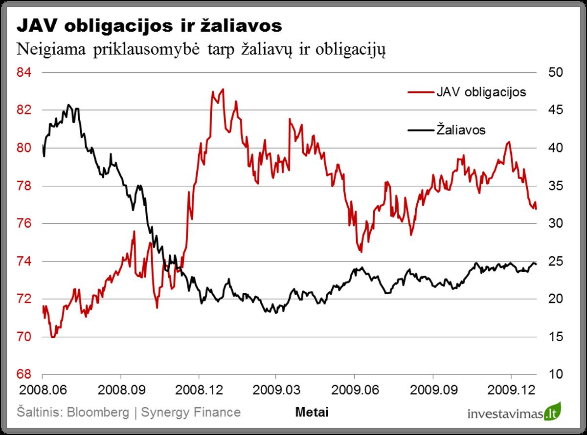 JAV obligacijos ir zaliavos