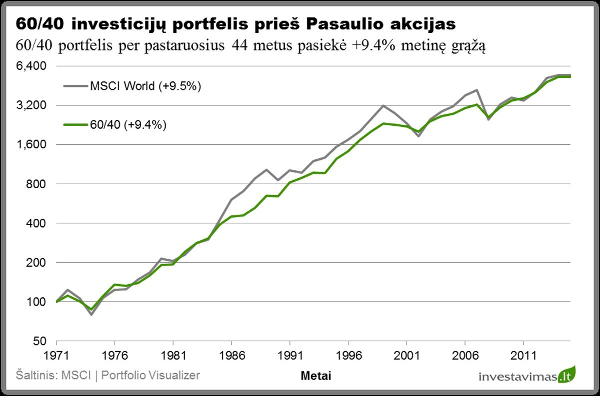 6040-investiciju-portfelio-pelningumas