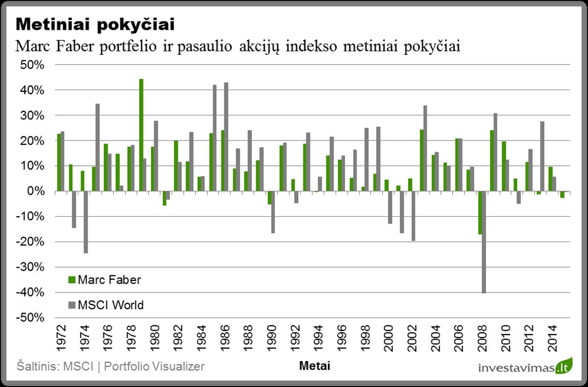 marc-faber-investiciju-portfelio-metiniai-pokyciai