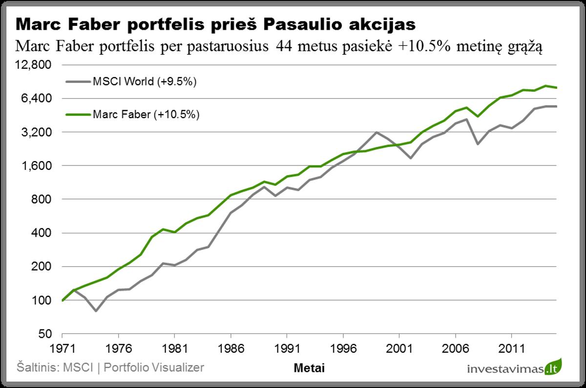 marc-faber-investiciju-portfelio-pelningumas