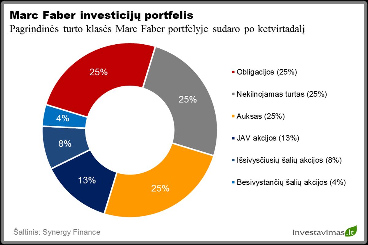 marc-faber-investiciju-portfelis