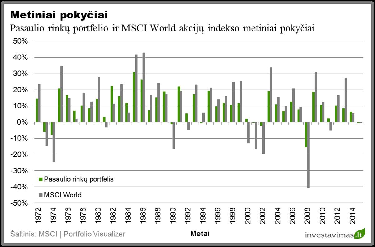 pasaulio-rinku-investiciju-portfelio-metiniai-pokyciai