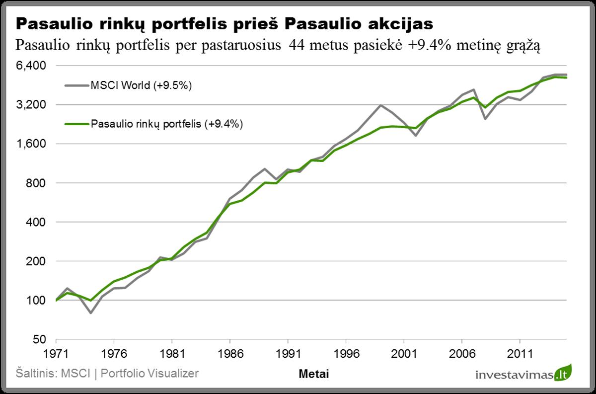 pasaulio-rinku-investiciju-portfelio-pelningumas